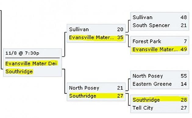 Indiana High School Football Sectional 40 Bracket